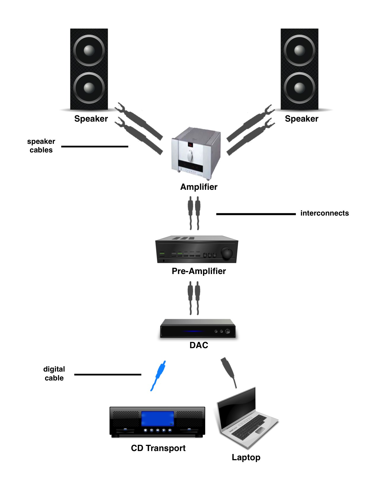 basic stereo setup final