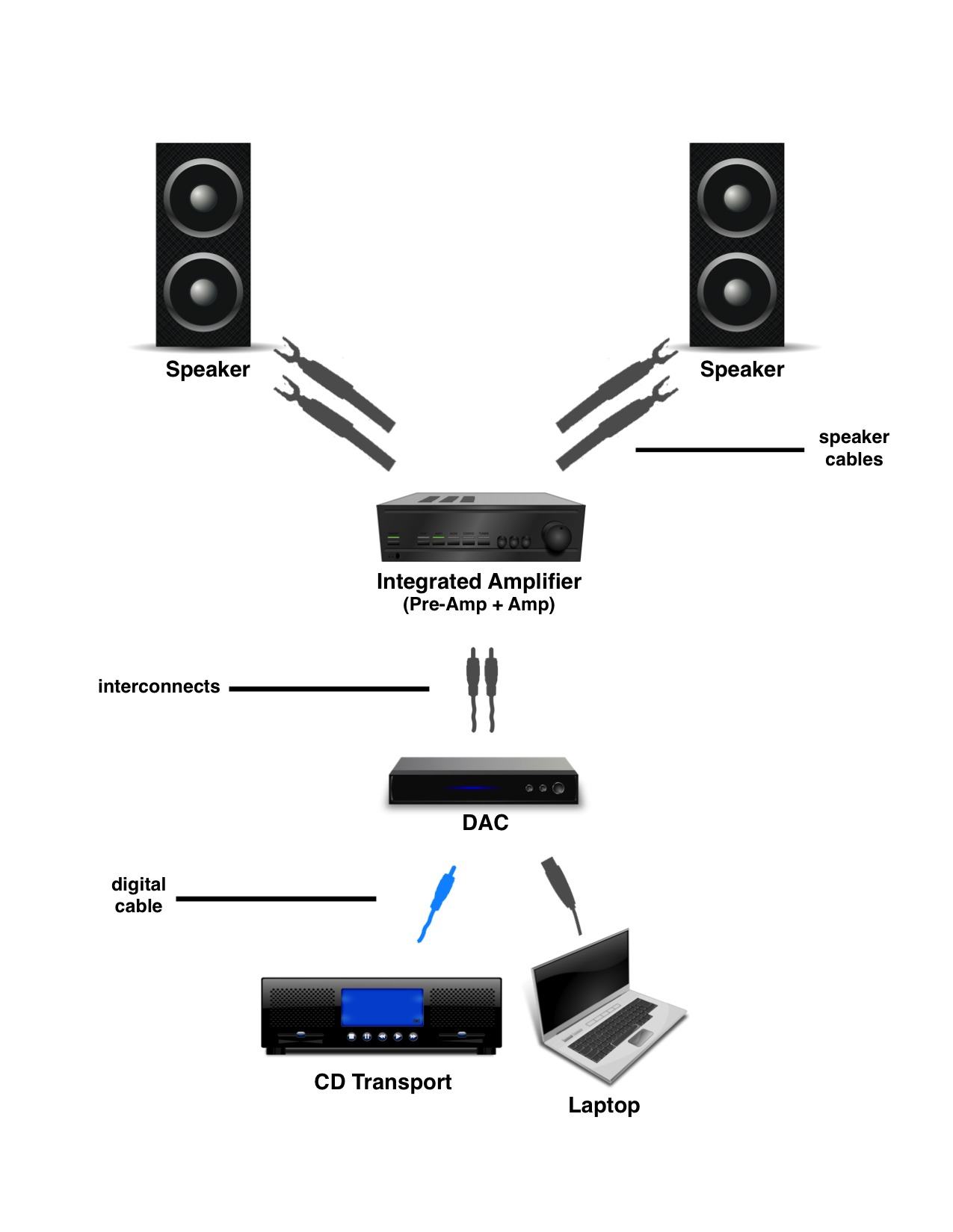 integrated amp setup final